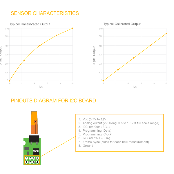 Miniature Sensor Characteristics